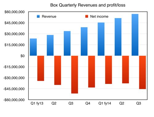 Box_quarterly_numbers