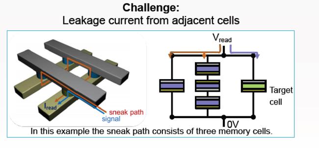 Sneak Path concept