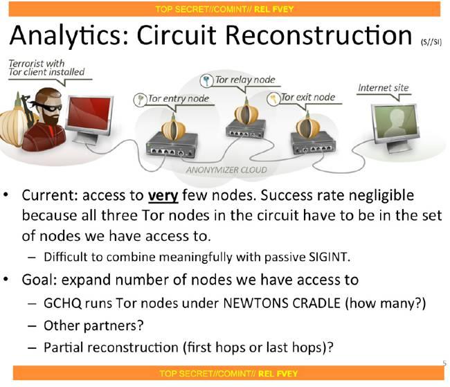 GCHQ Tor nodes