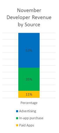 Windows Phone revenue sources Nov 2014