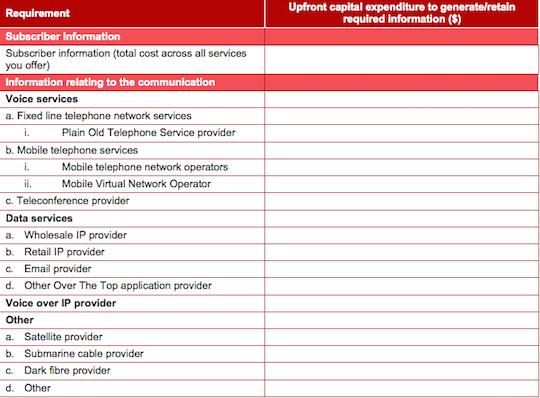 PWC data retention cost questionnaire