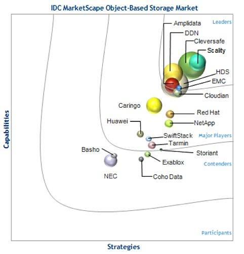 2014 IDC Object Storage Marketscape