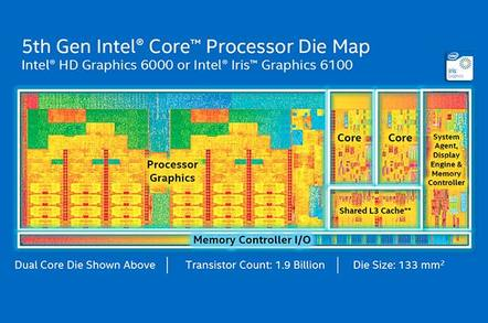 Intel 5th Generation Core processor die map