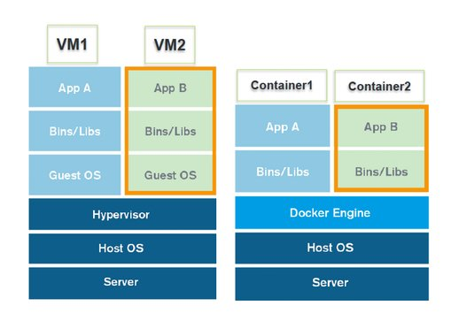 Docker_vs_VMware