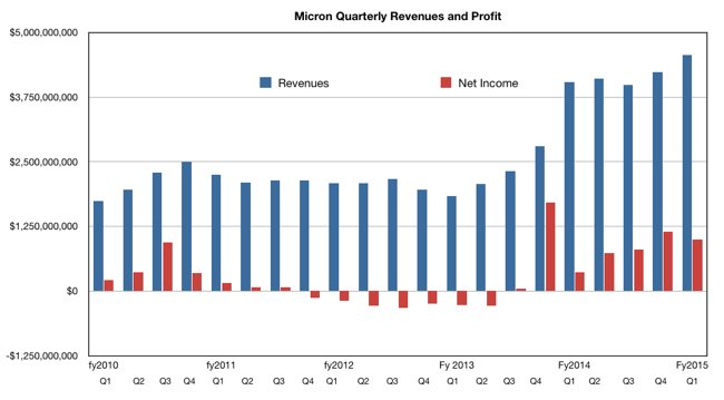 Micron_results_Q1_y2015