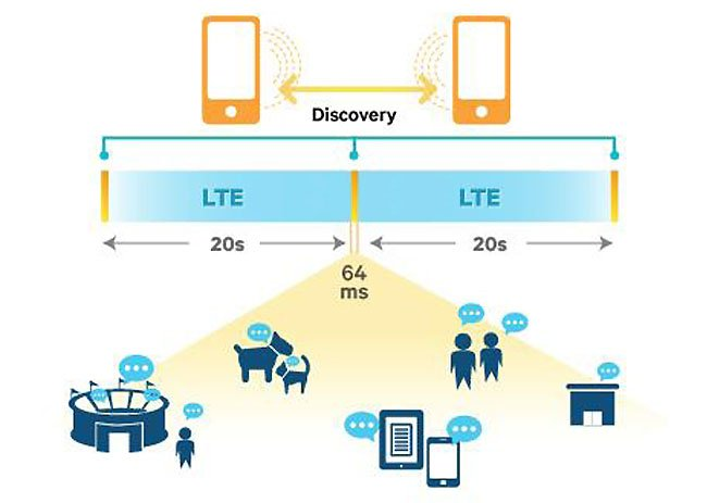 LTE Direct and LTE Advanced integration