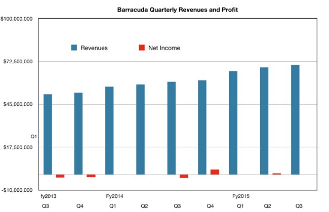 Barracuda_revs_to_Q3fy2015