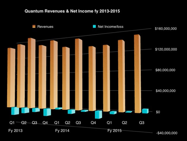 Quantum_revenues_Q3_fy2015