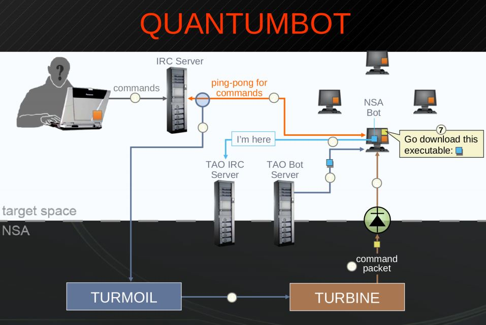 Quantumbot