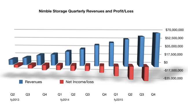 Nimble_Quarterly_results