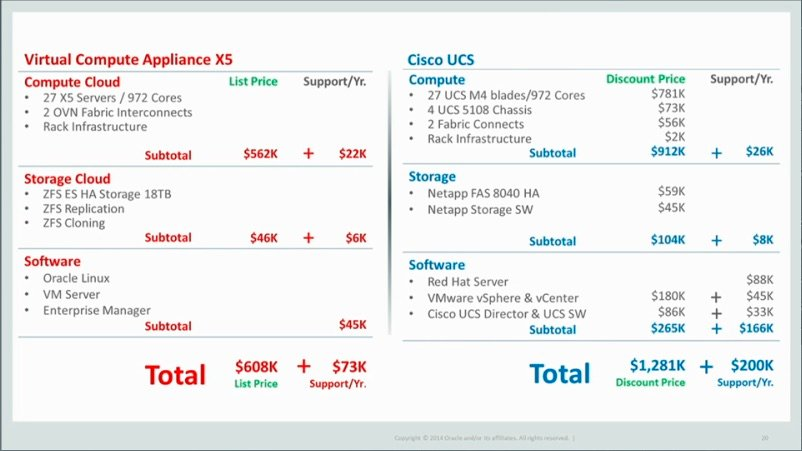 Oracle's pricing for its new compute appliance