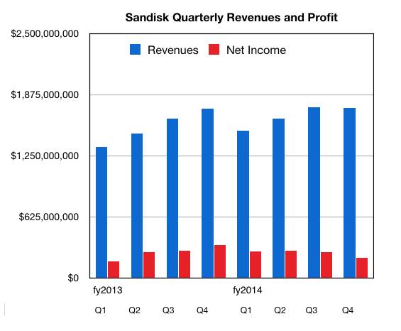 SanDisk_Revenues_Q4cy2014