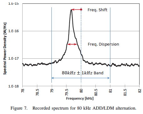 An example of side-channel instruction noise