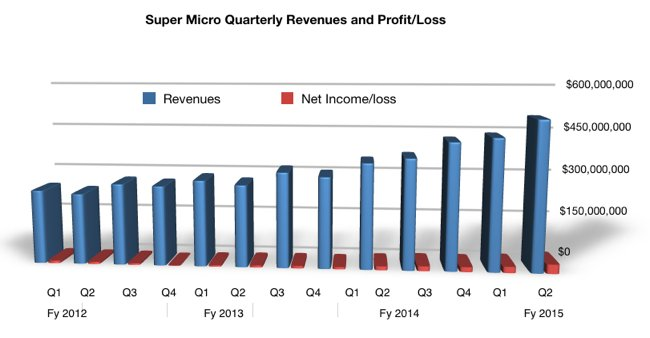 Super_Micro_Quarterly_Revs_to_Q2_fy2015