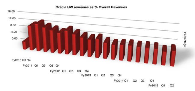 Oracle_HW_Percent_overall_Revs