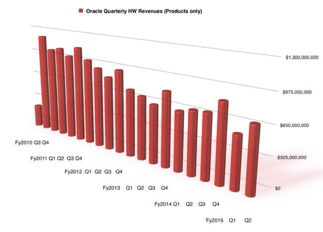 Oracle_Quarterly_HW_Product_revenues