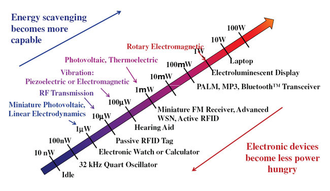 Energy harvesting v. device power consumption