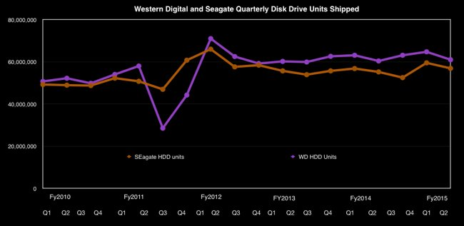 SEagate_vs_WD_HDD_Ships