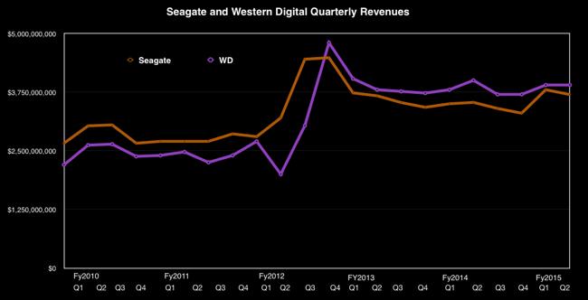 SEagate_vs_WD_Q-revs
