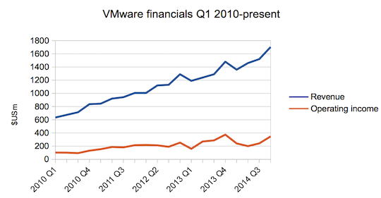 Vmware revenue and operating income to Q4 2014