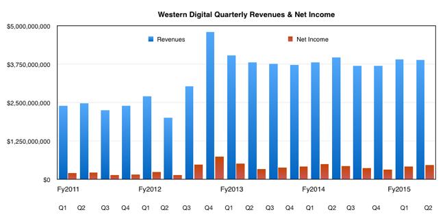 WD_Q2_fy2015_revenues