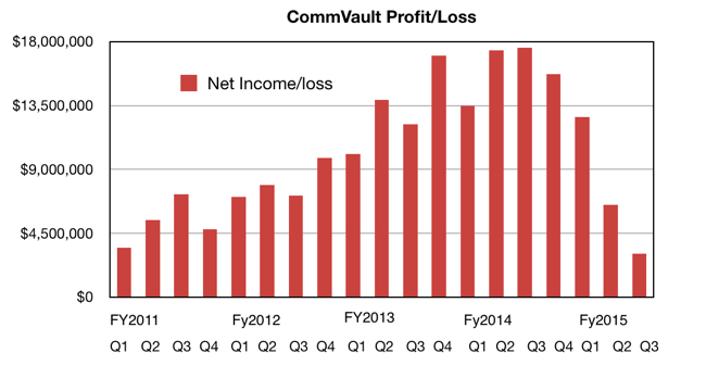 Commvault_profits_to_Q3fy2015
