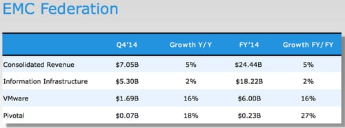 EMC_Federation_Q4fy2014_numbers