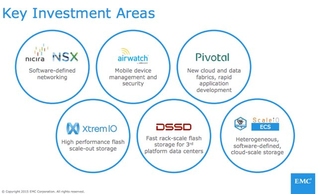EMC_Investment_areas