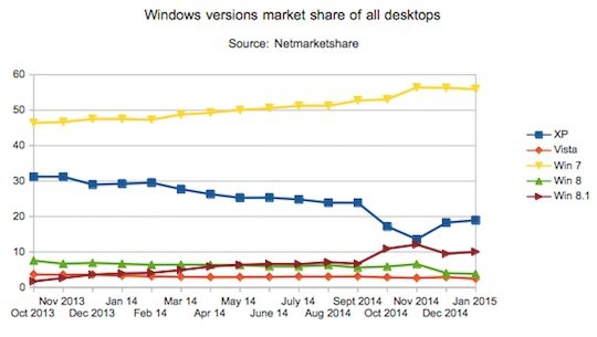 Netmarketshare Windows market share data Jan 15