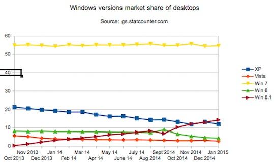 Windows market share Jan 15