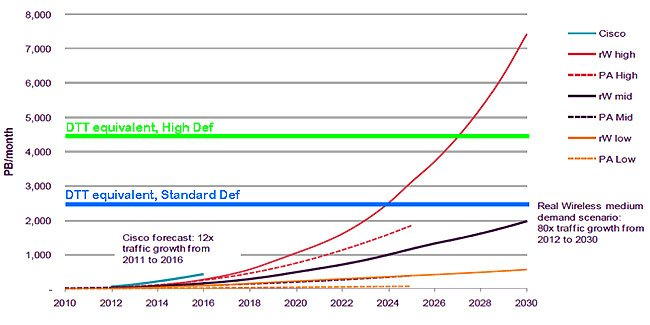 DTT capacity and traffic growth graph