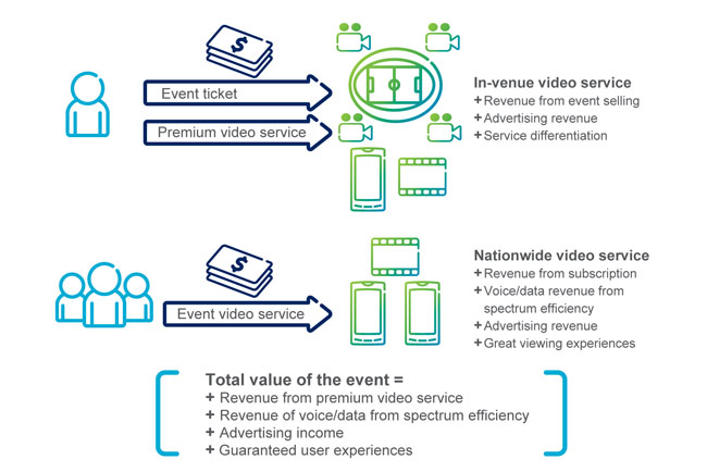 Ericsson's business case for mobile network operators (MNOs)