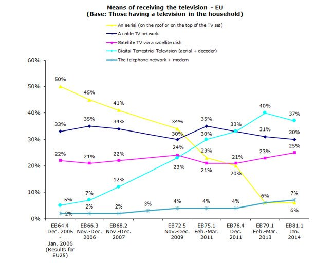 Lamy report: means of receiving TV in EU households