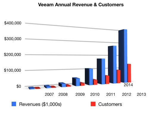 Veeam_Revenues_to_fy2014