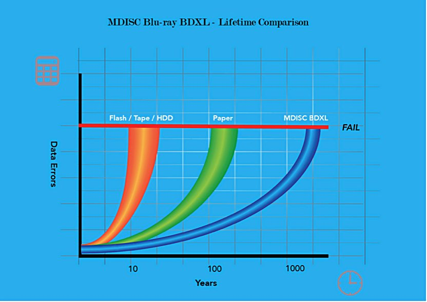 M-DISC_Testing