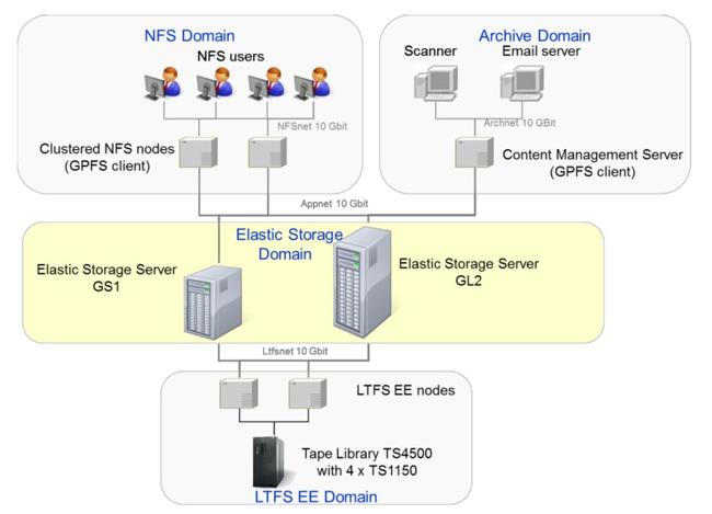 Elastic_Storage_Archive_concept