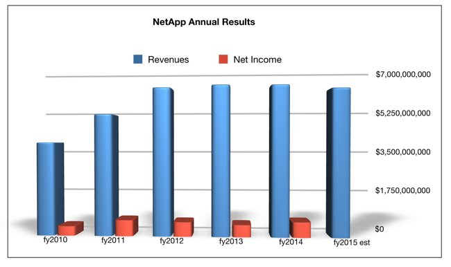 NetApp annual revenues to FY2015