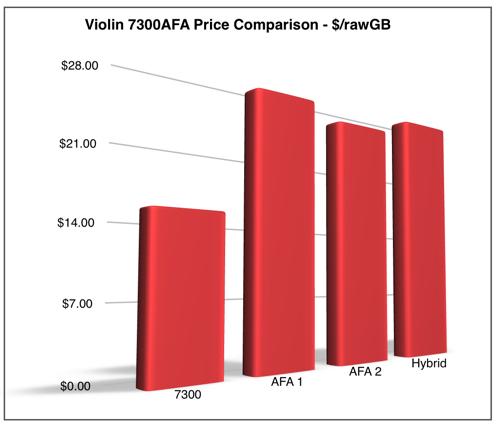 7300_price_comparison_chart