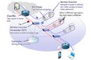 Multivendor NFV service chaining demo