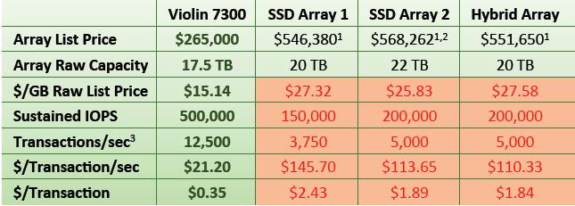 Violin_7300_Price_comparisons