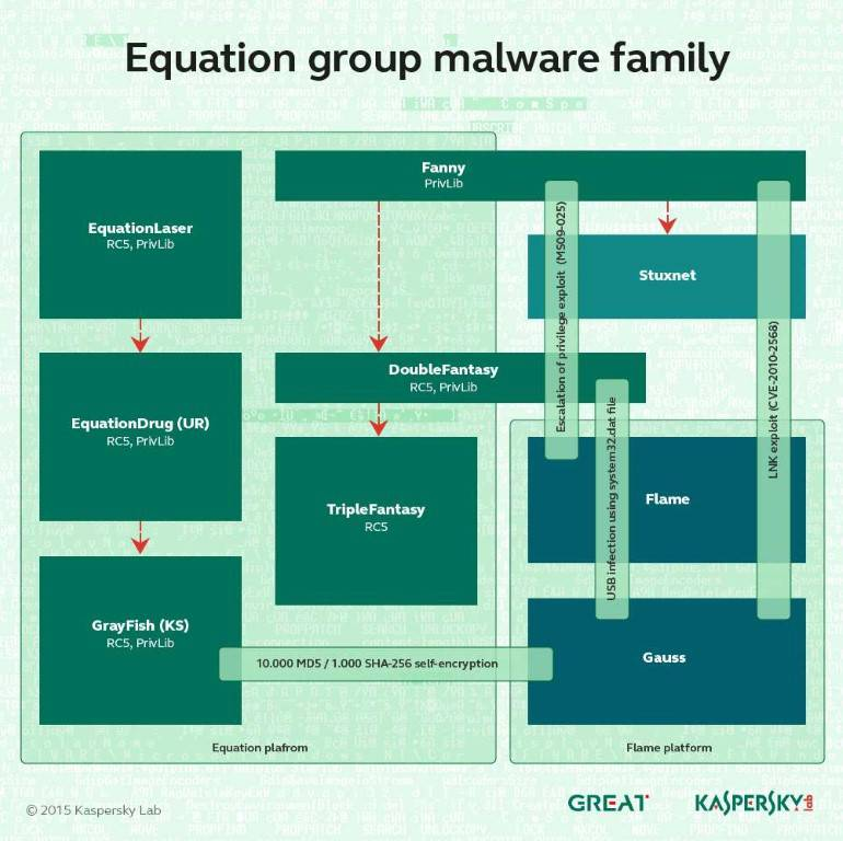 Equation malware