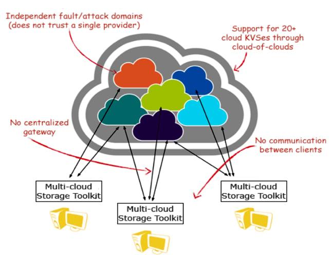 IBM_Multi_Cloud_storage_toolkit
