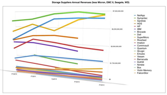 Storage_supplier_revenues_less_top_4