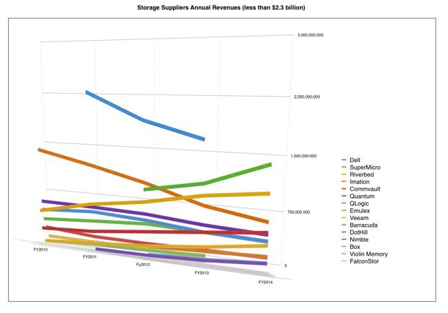 Storage_supplier_revenues_the bunch