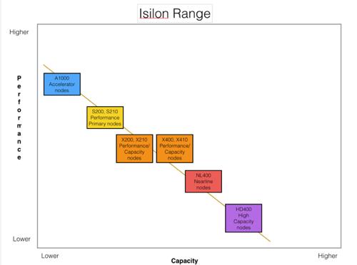 Isilon range