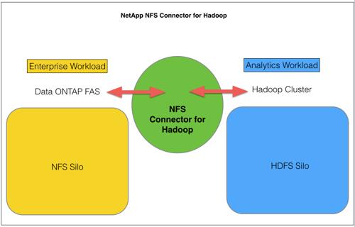 NetApp_NFS_Connector_for_Hadoop