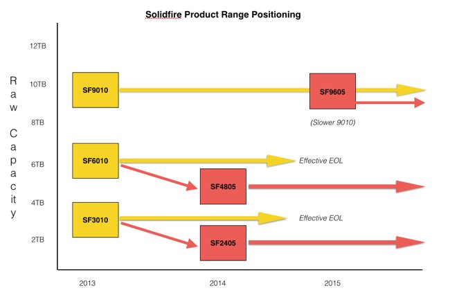 Solidfire_range_Feb_2015