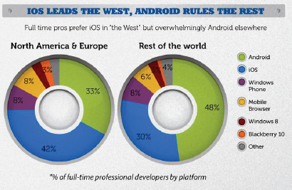 Mobile developers by region