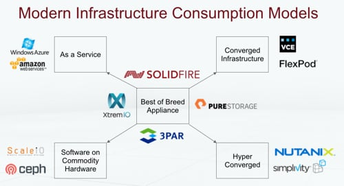 Modern Infrastructure Consumption Models