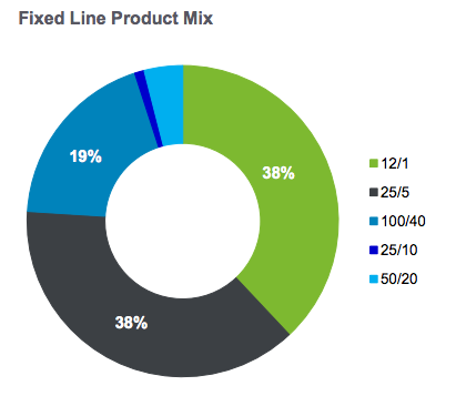NBN Fixed product mix chart